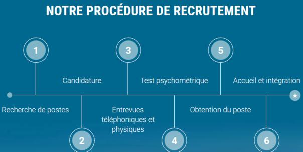 20 SGS Procedure de recrutement