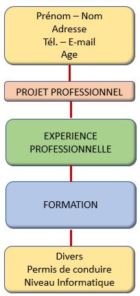 18 Graphe CV Ordre presentation Adulte