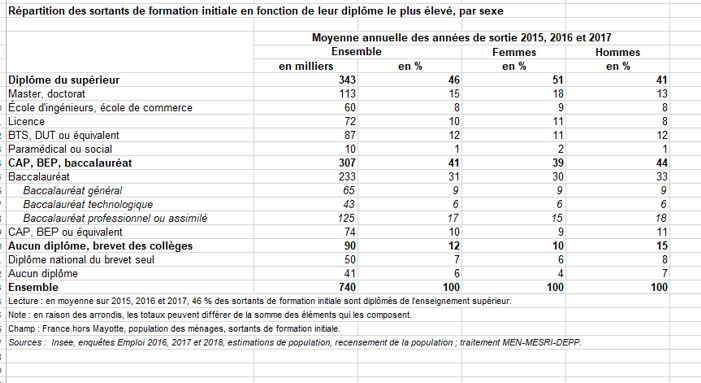 20 INSEE Tableau repartition Nb Diplomes Formation initiale 2017